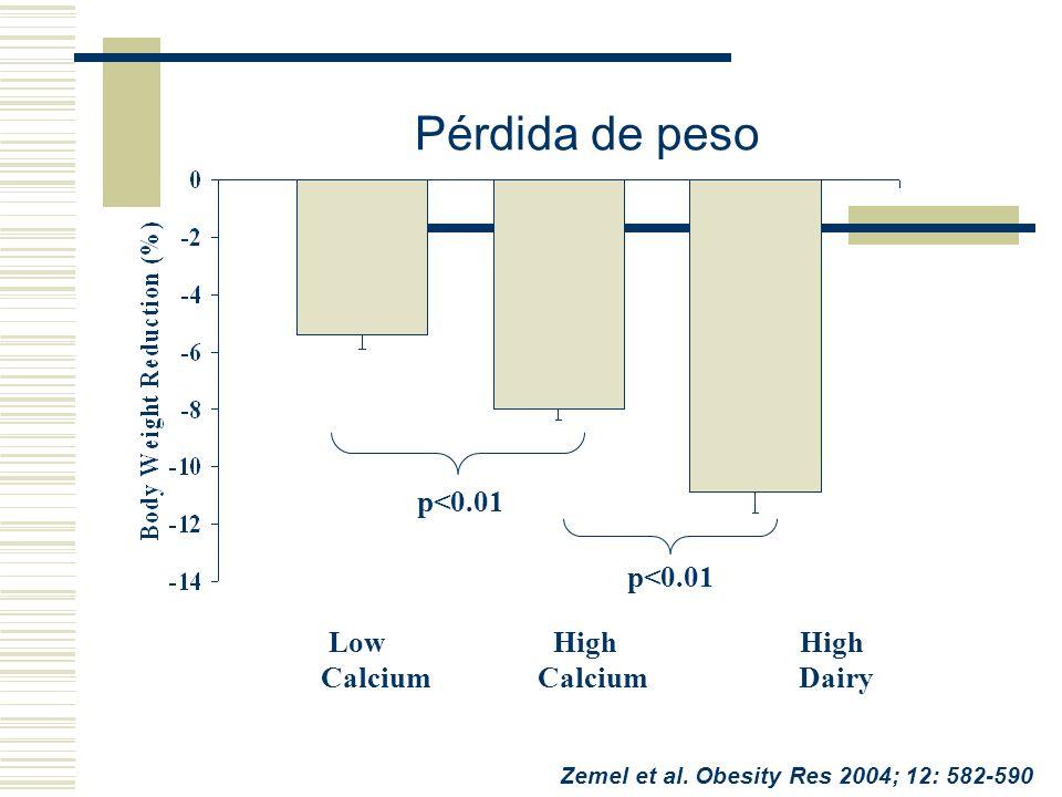 Pérdida de peso p<0.01 p<0.01 Low High High