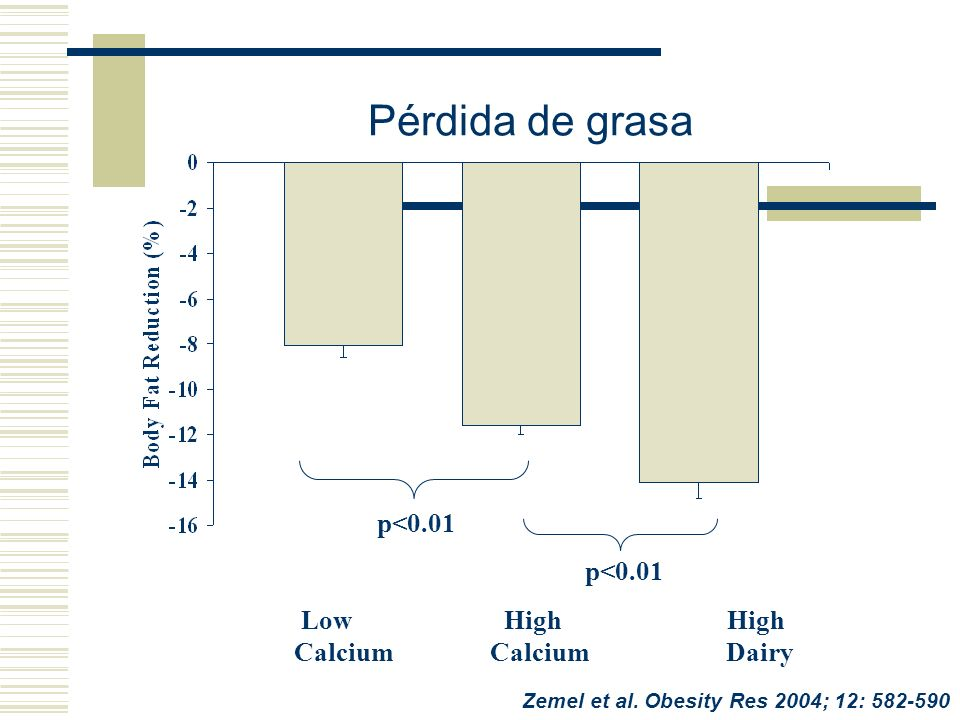 Pérdida de grasa p<0.01 p<0.01 Low High High