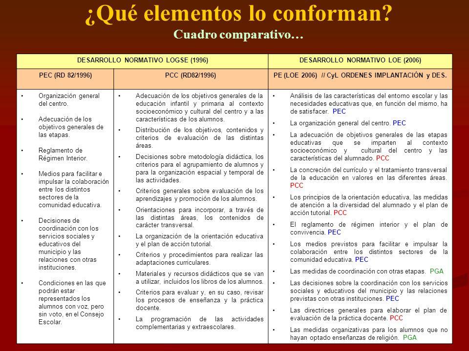 ¿Qué elementos lo conforman Cuadro comparativo…