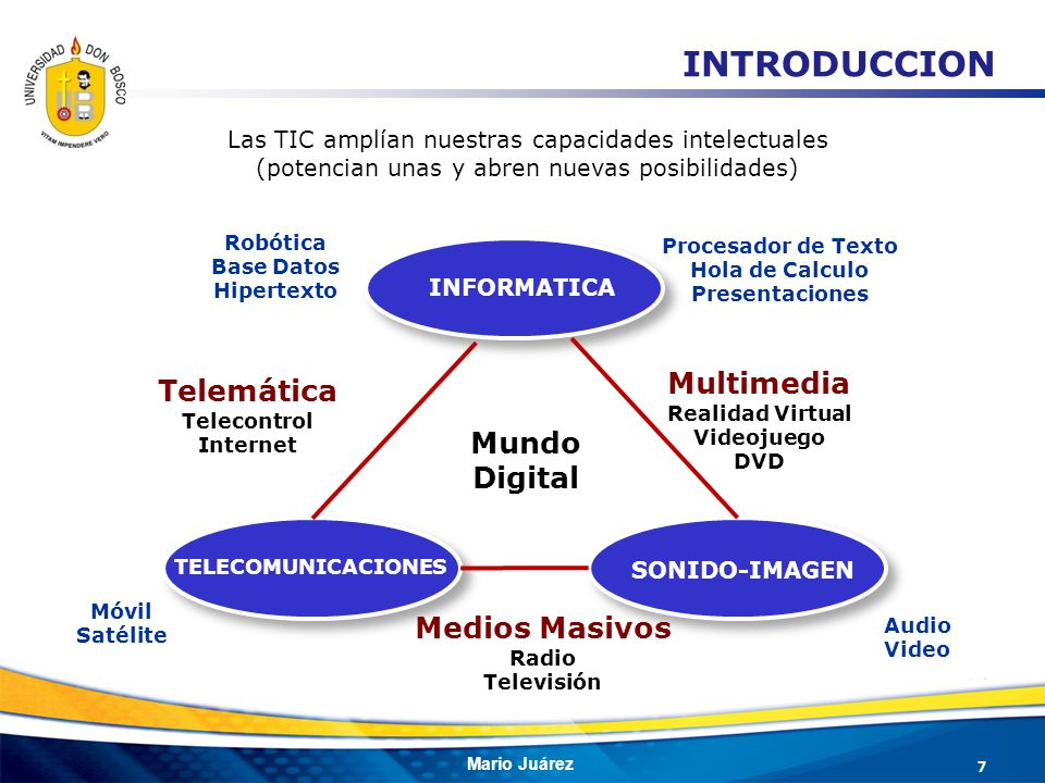 INTRODUCCION Multimedia Telemática Mundo Digital Medios Masivos