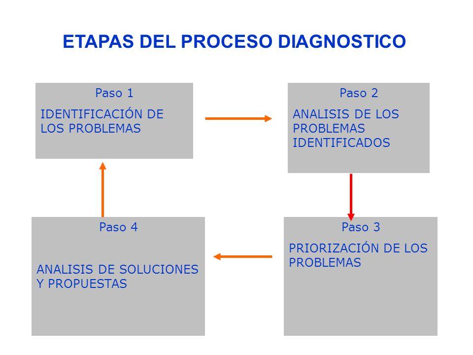 ETAPAS DEL PROCESO DIAGNOSTICO