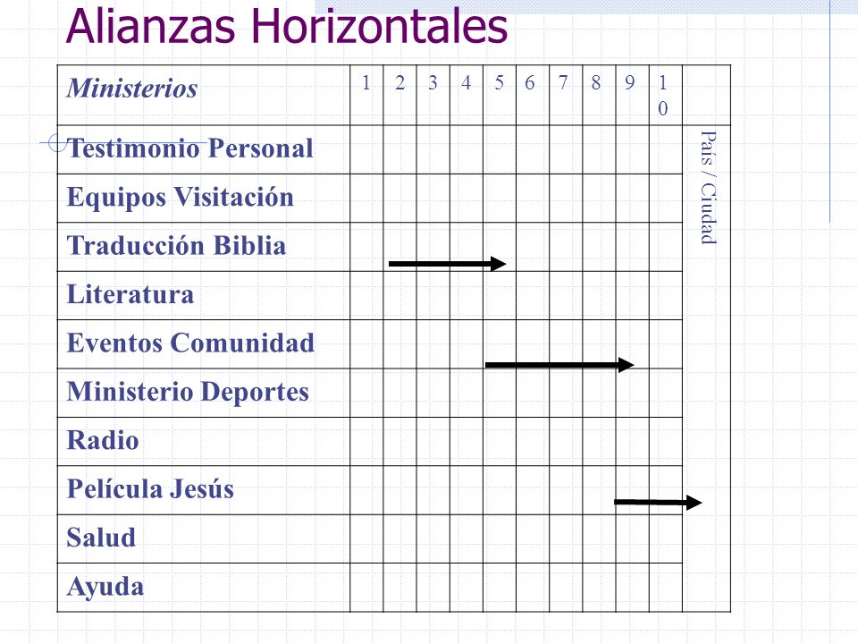 Alianzas Horizontales
