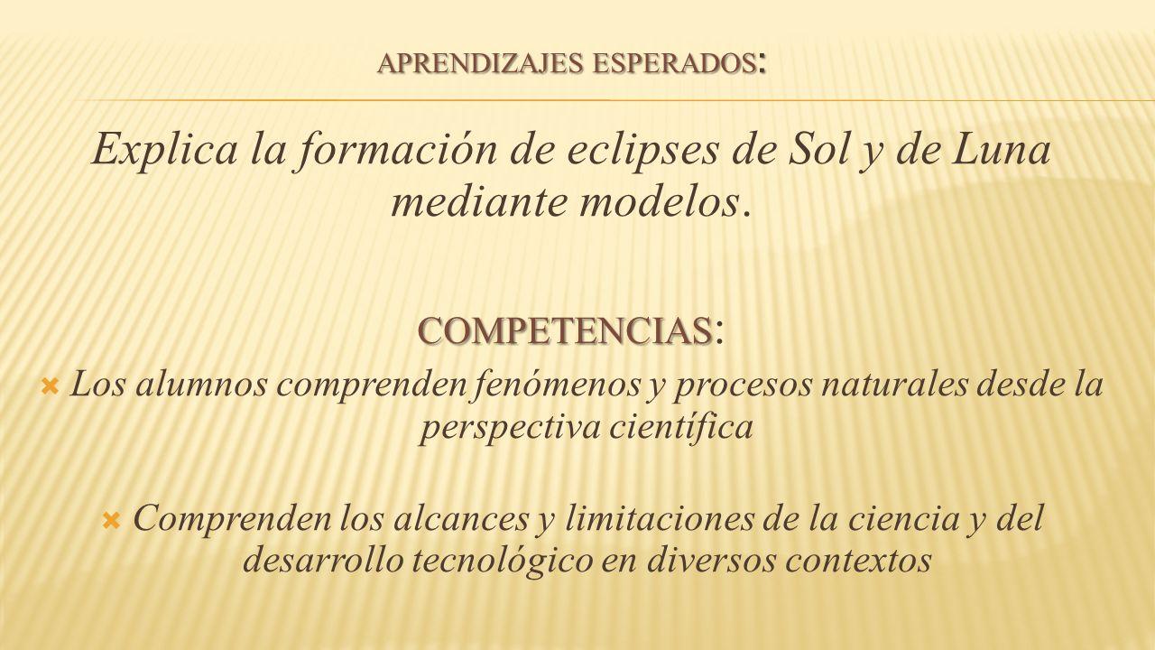 APRENDIZAJES ESPERADOS: Explica la formación de eclipses de Sol y de Luna mediante modelos.