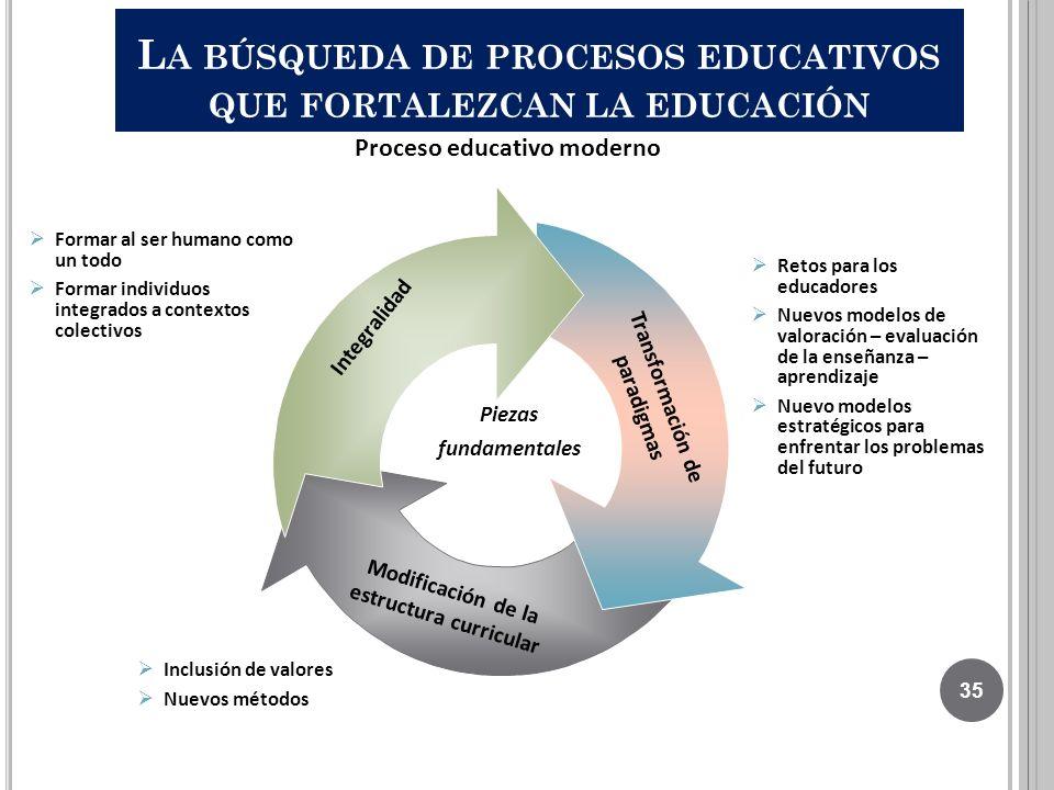 La búsqueda de procesos educativos que fortalezcan la educación