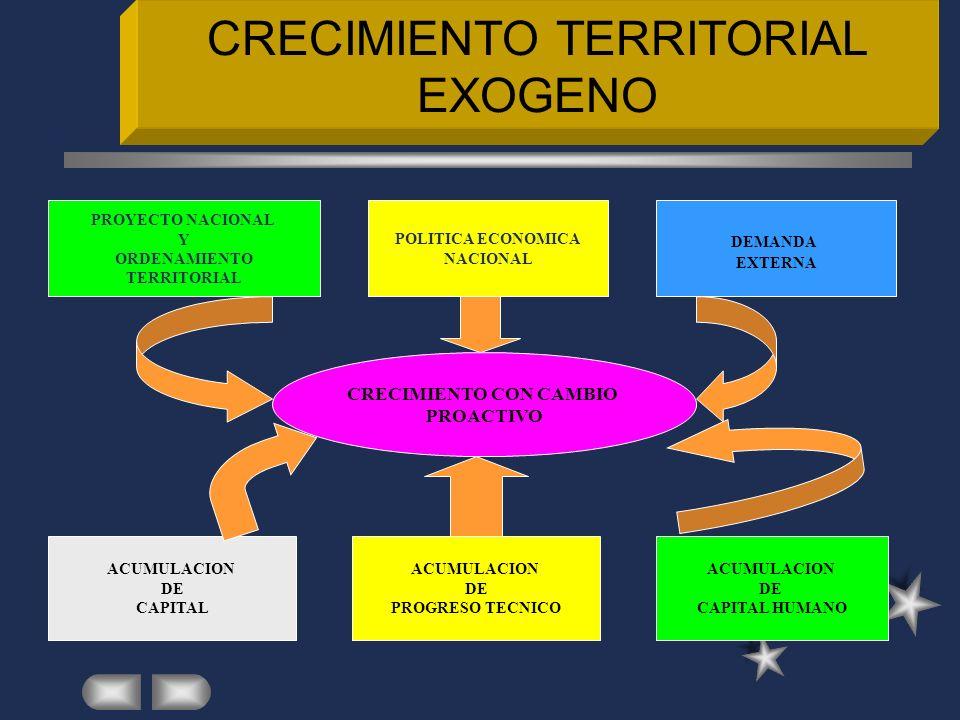 CRECIMIENTO TERRITORIAL EXOGENO