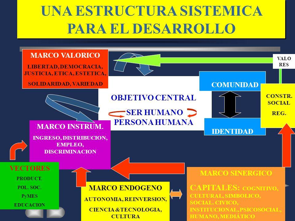 UNA ESTRUCTURA SISTEMICA PARA EL DESARROLLO