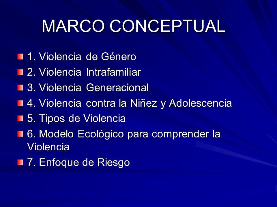 MARCO CONCEPTUAL 1. Violencia de Género 2. Violencia Intrafamiliar