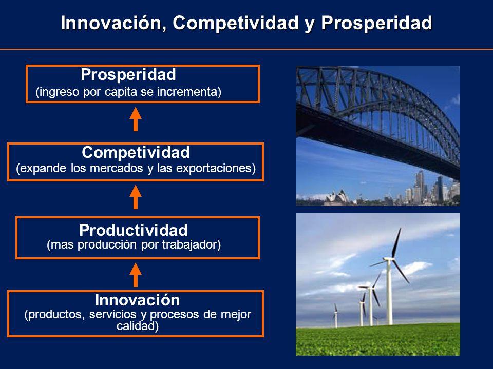 Innovación, Competividad y Prosperidad