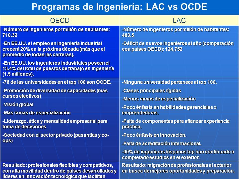 Programas de Ingeniería: LAC vs OCDE