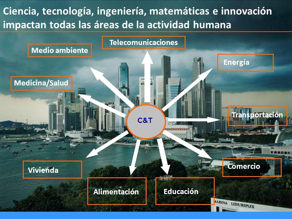 Ciencia, tecnología, ingeniería, matemáticas e innovación impactan todas las áreas de la actividad humana