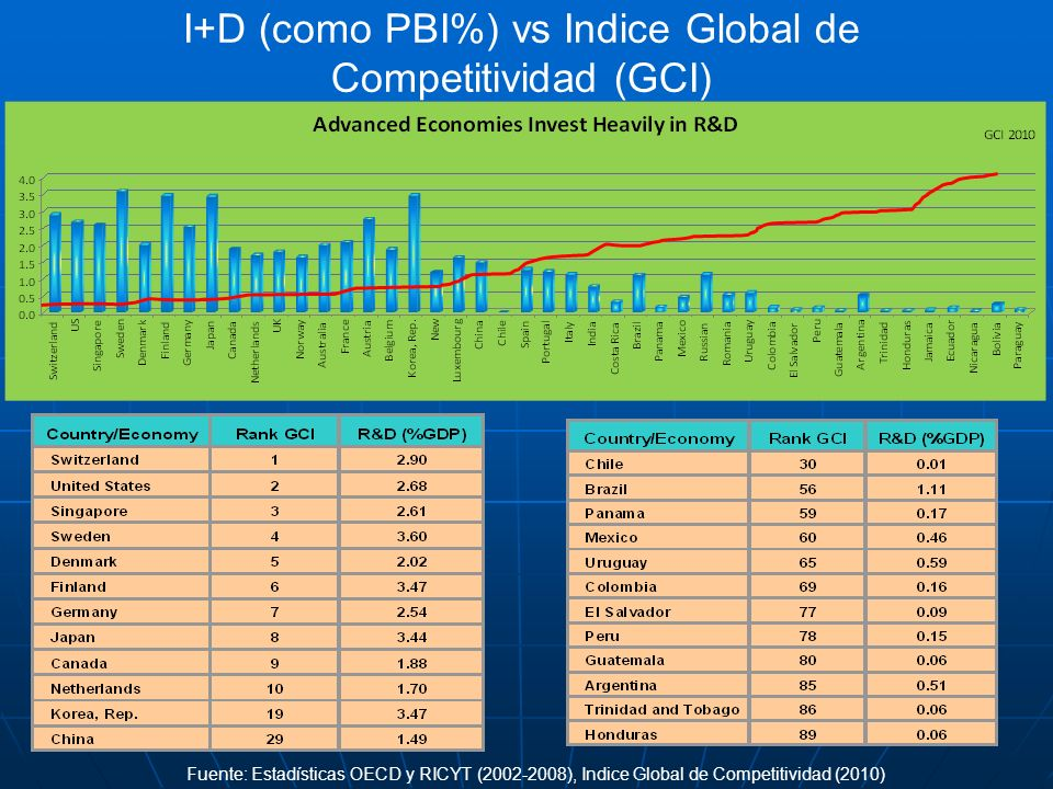 I+D (como PBI%) vs Indice Global de Competitividad (GCI)