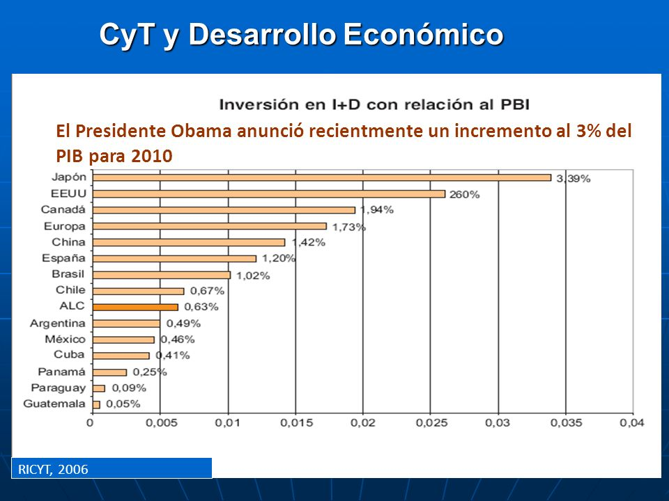 CyT y Desarrollo Económico