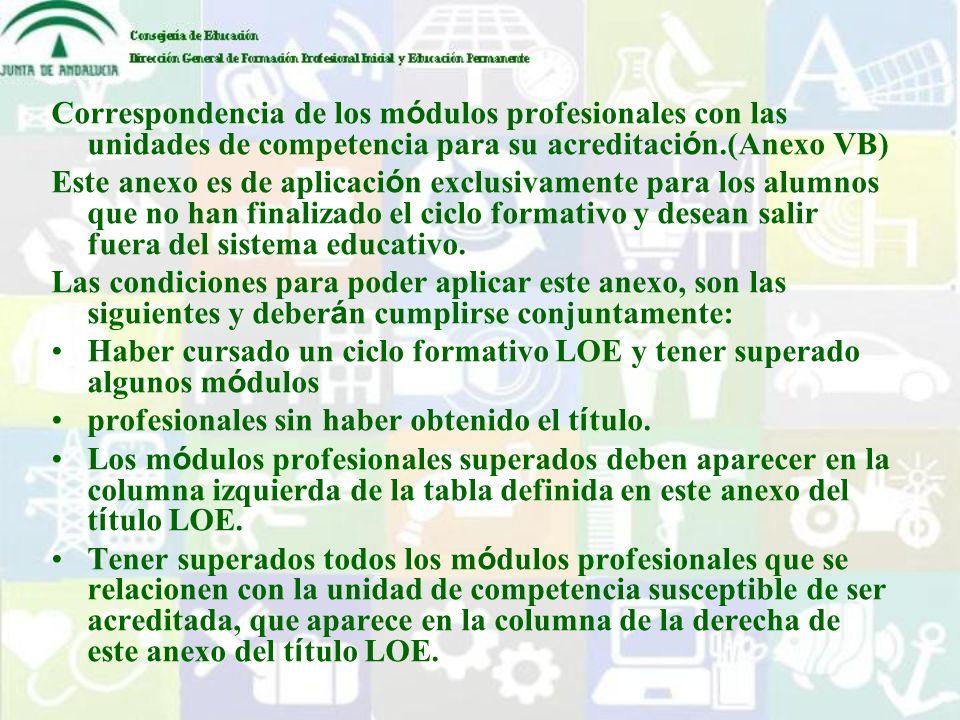 Correspondencia de los módulos profesionales con las unidades de competencia para su acreditación.(Anexo VB)