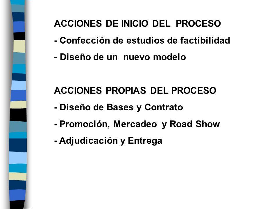ACCIONES DE INICIO DEL PROCESO