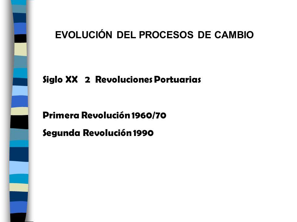 EVOLUCIÓN DEL PROCESOS DE CAMBIO