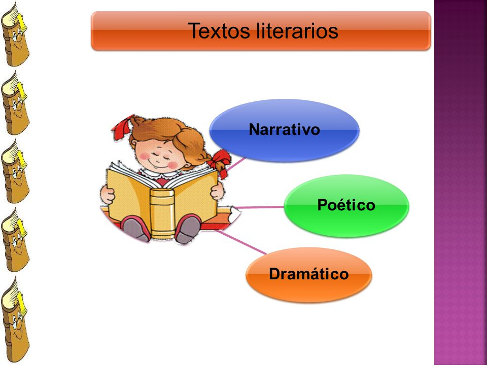 Textos literarios Narrativo Poético Dramático
