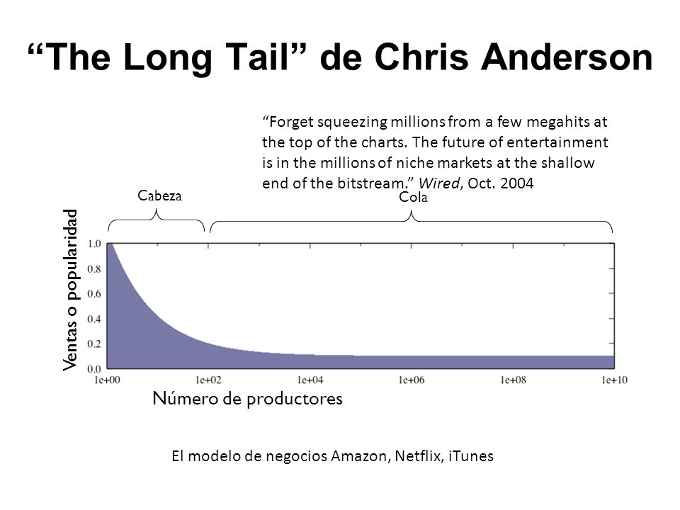 The Long Tail de Chris Anderson