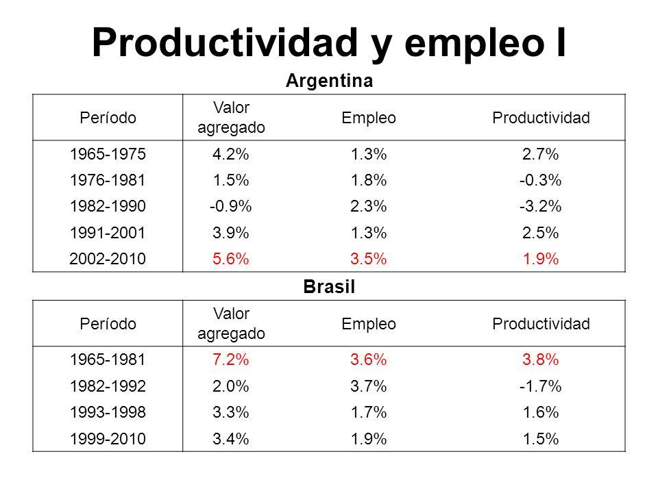 Productividad y empleo I