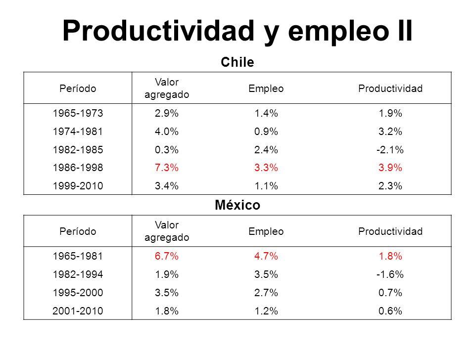 Productividad y empleo II