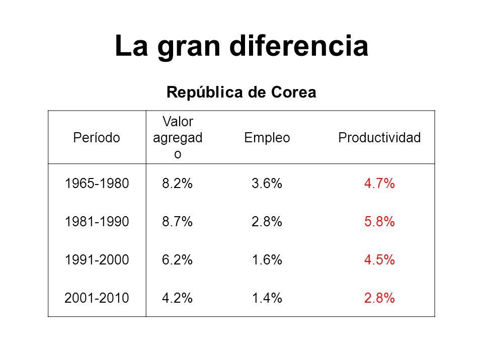 La gran diferencia República de Corea Período Valor agregado Empleo