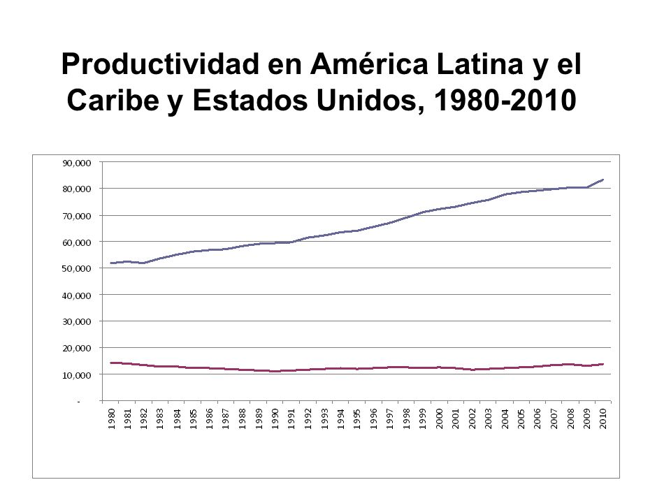 Productividad en América Latina y el Caribe y Estados Unidos, 1980-2010