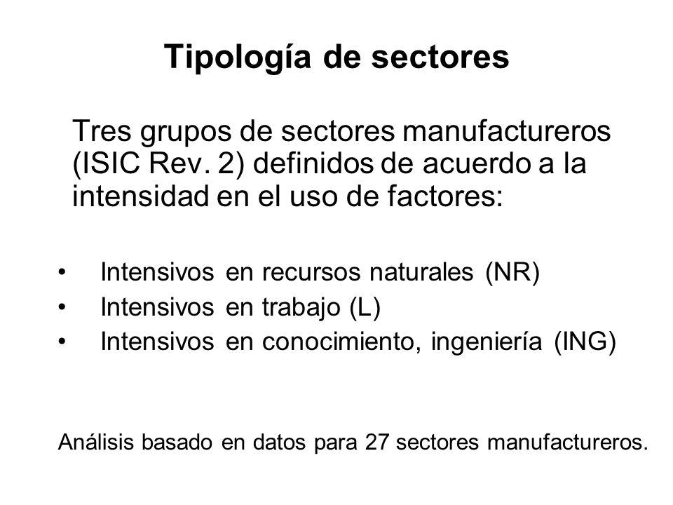 Análisis basado en datos para 27 sectores manufactureros.