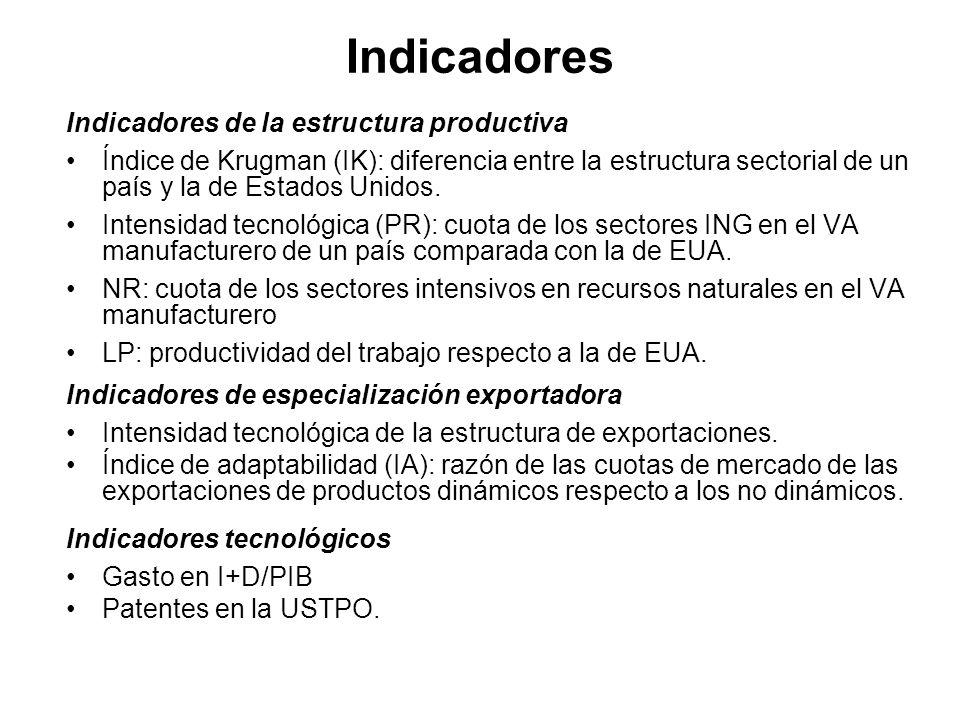 Indicadores Indicadores de la estructura productiva