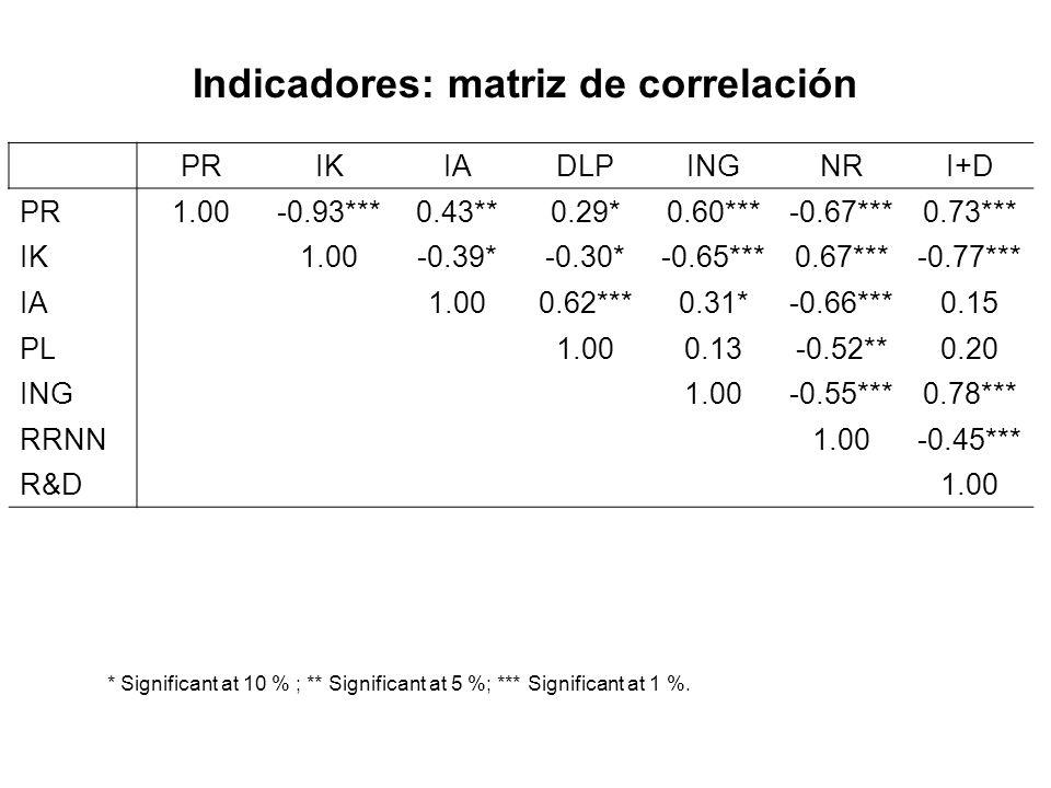 Indicadores: matriz de correlación