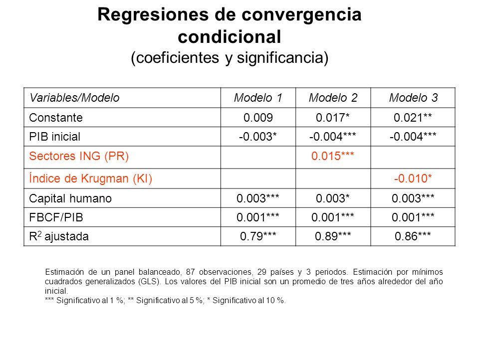 Regresiones de convergencia condicional