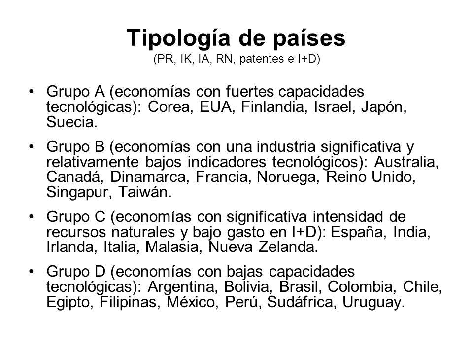 Tipología de países (PR, IK, IA, RN, patentes e I+D)