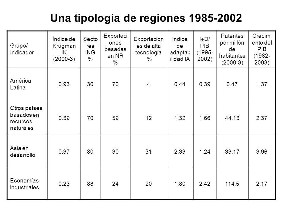 Una tipología de regiones 1985-2002