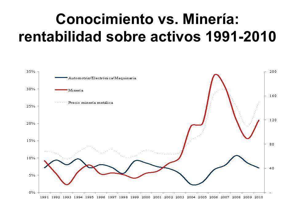 Conocimiento vs. Minería: rentabilidad sobre activos 1991-2010