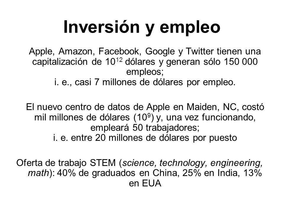 Inversión y empleo