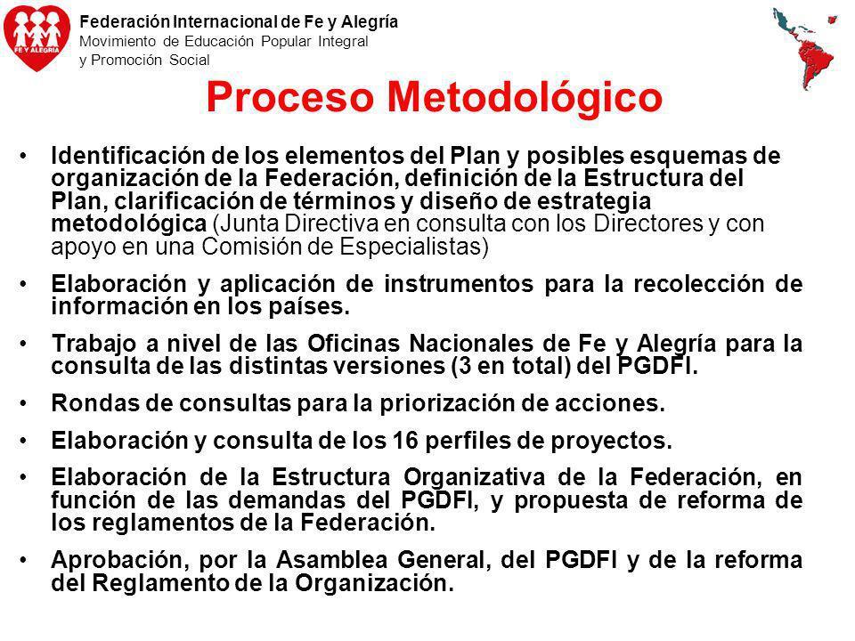 Proceso Metodológico