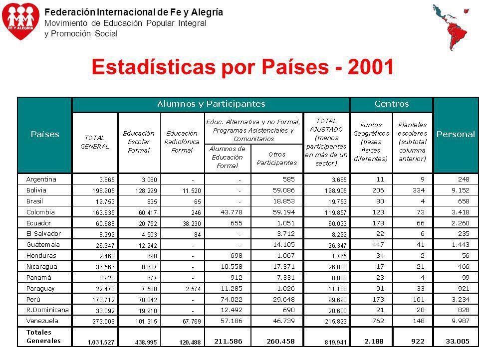 Estadísticas por Países - 2001