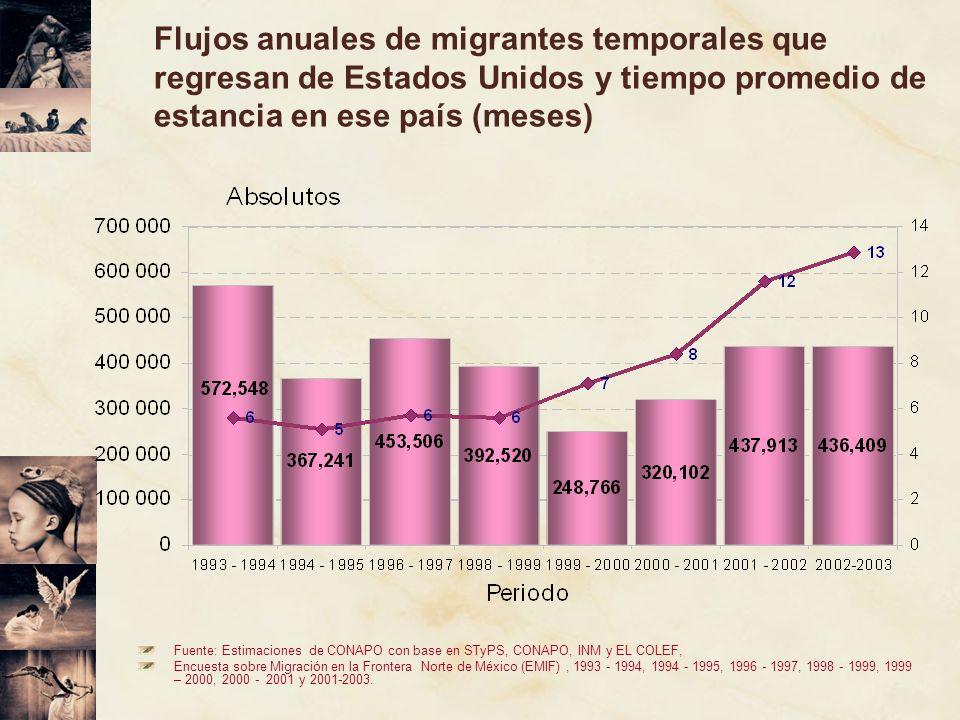 Flujos anuales de migrantes temporales que regresan de Estados Unidos y tiempo promedio de estancia en ese país (meses)
