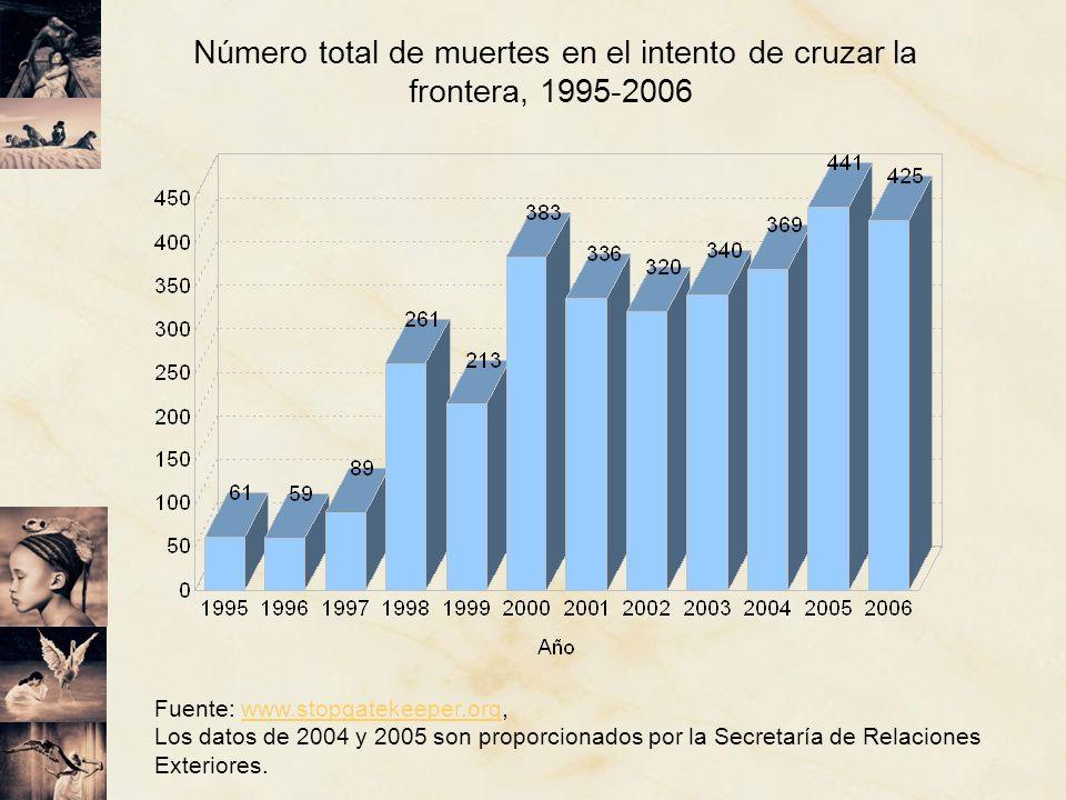 Número total de muertes en el intento de cruzar la frontera, 1995-2006