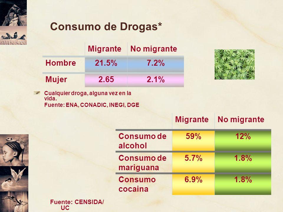 Consumo de Drogas* Migrante No migrante Hombre 21.5% 7.2% Mujer 2.65