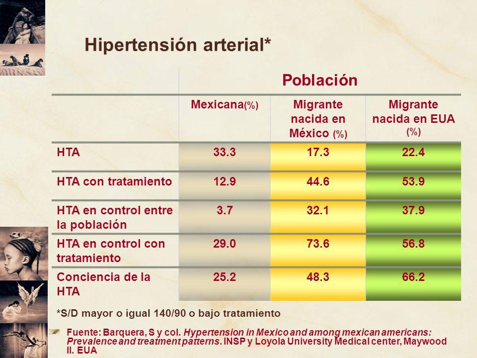 Hipertensión arterial*