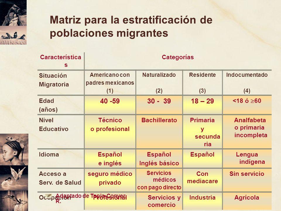 Matriz para la estratificación de poblaciones migrantes