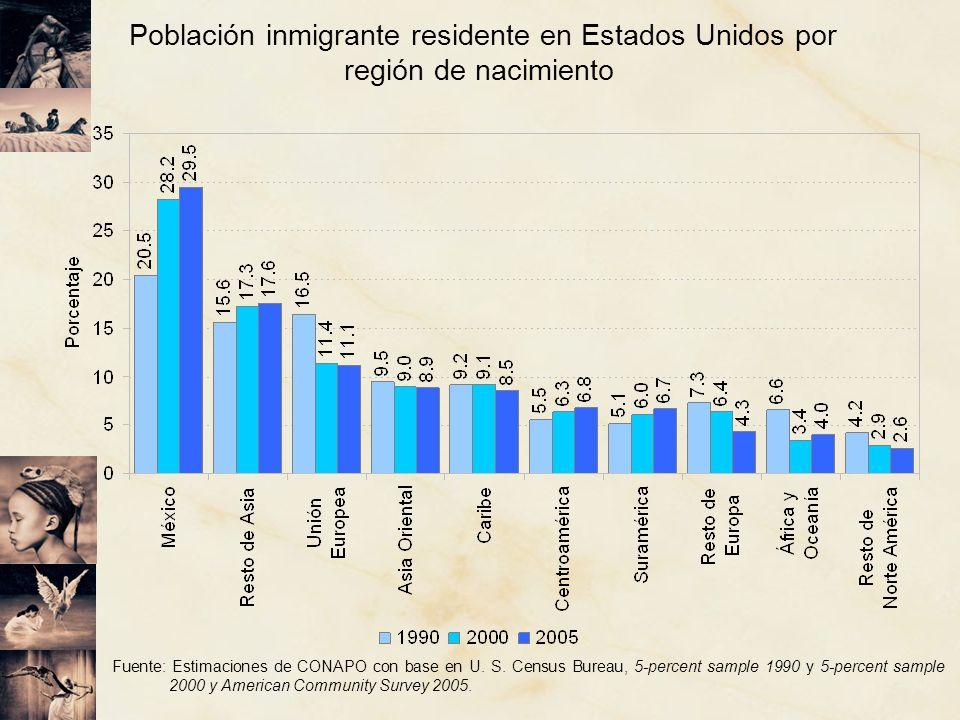 Población inmigrante residente en Estados Unidos por región de nacimiento