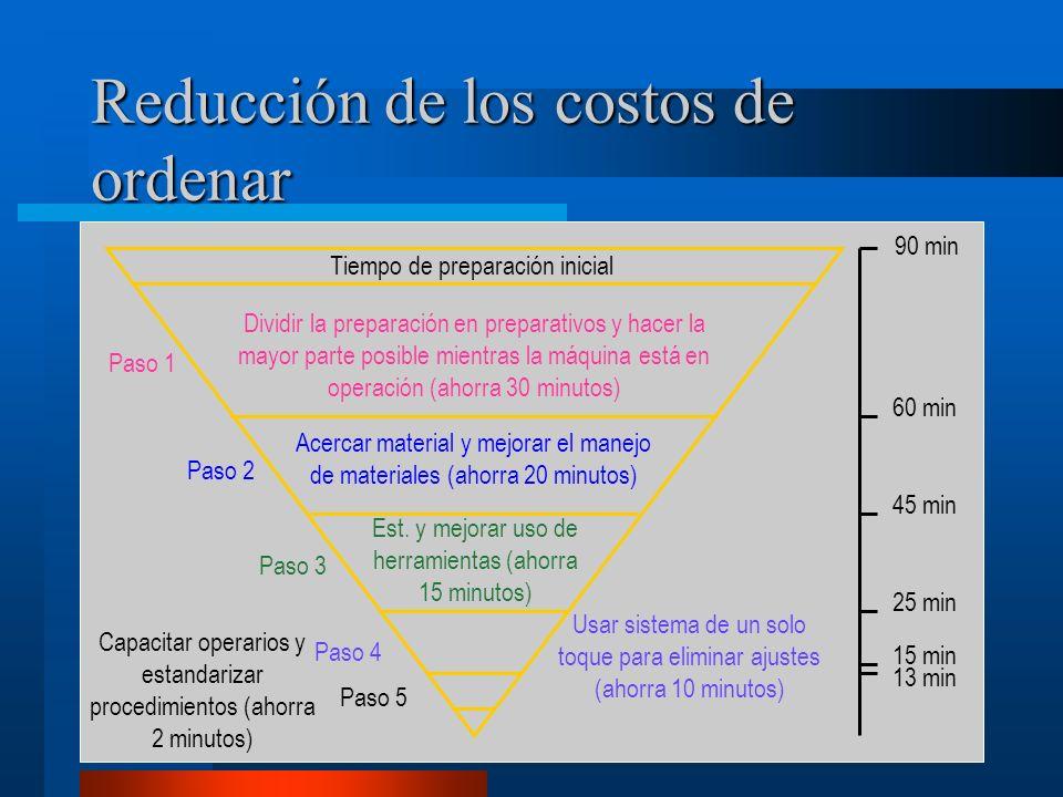 Reducción de los costos de ordenar