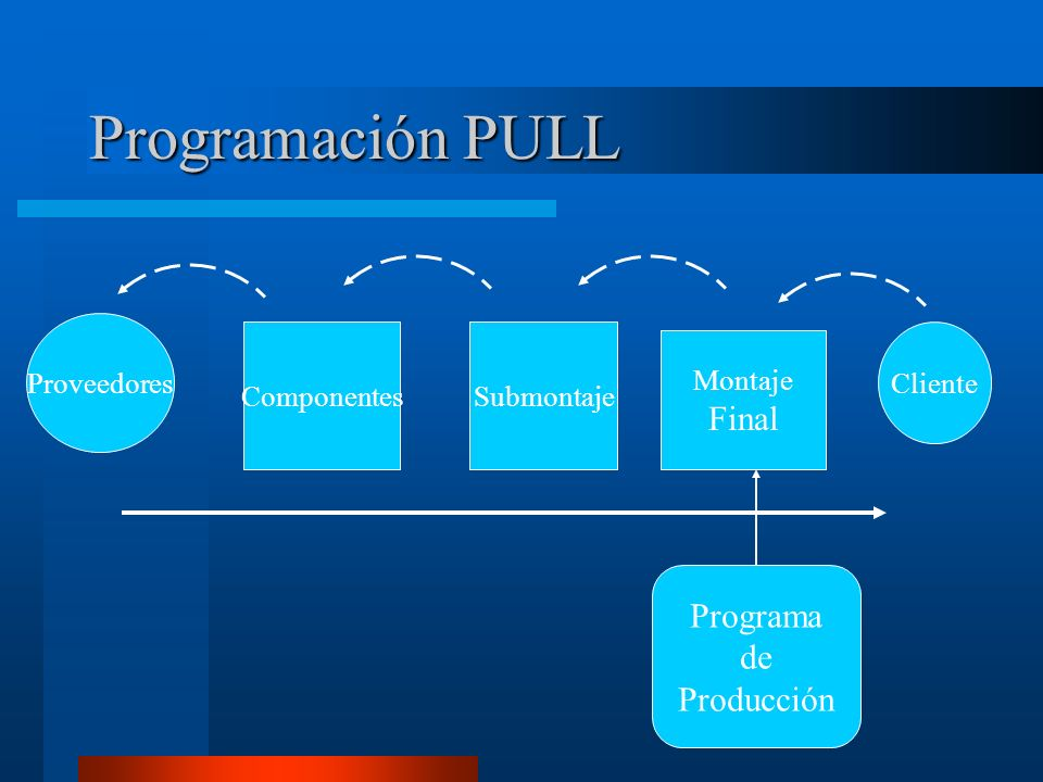 Programación PULL Final Programa de Producción Proveedores Componentes