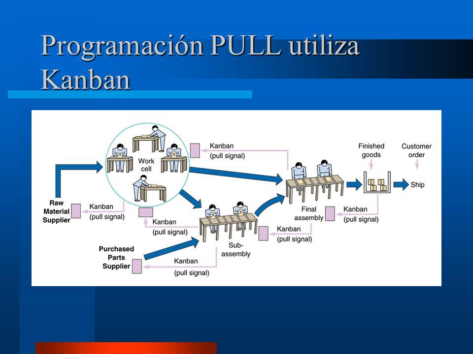 Programación PULL utiliza Kanban