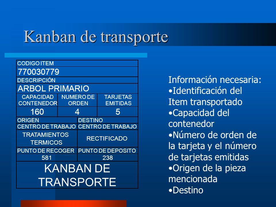 Kanban de transporte KANBAN DE TRANSPORTE Información necesaria: