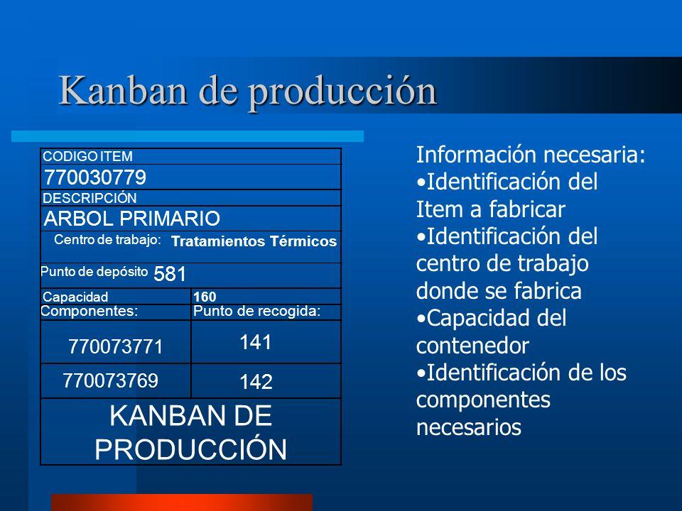 Kanban de producción KANBAN DE PRODUCCIÓN Información necesaria:
