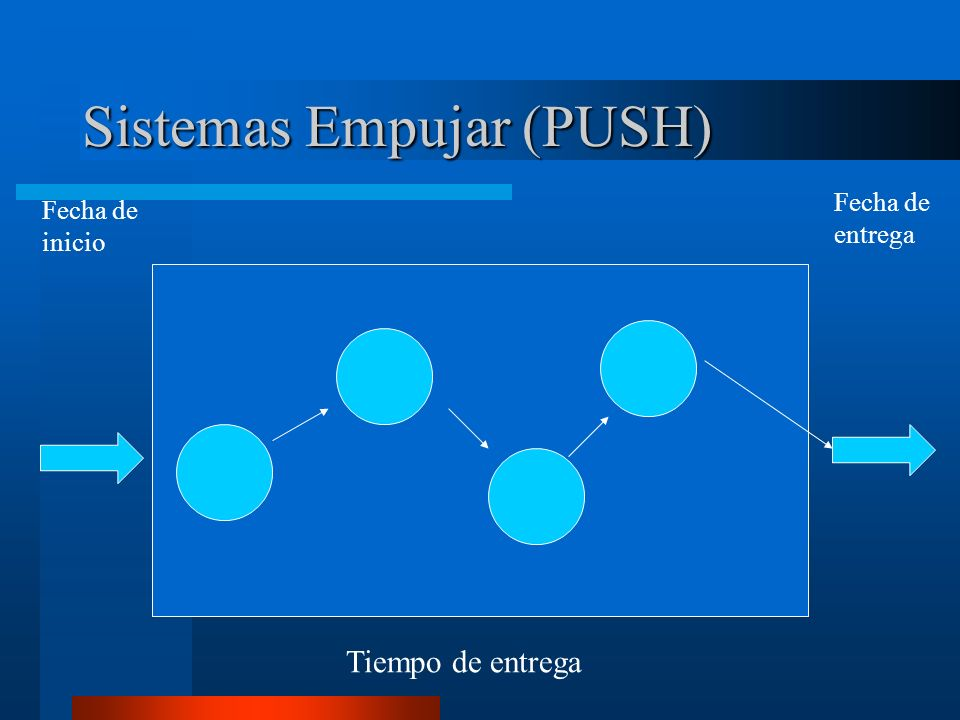 Sistemas Empujar (PUSH)