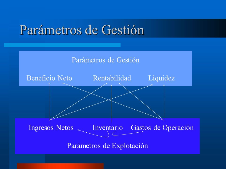 Parámetros de Gestión Parámetros de Gestión