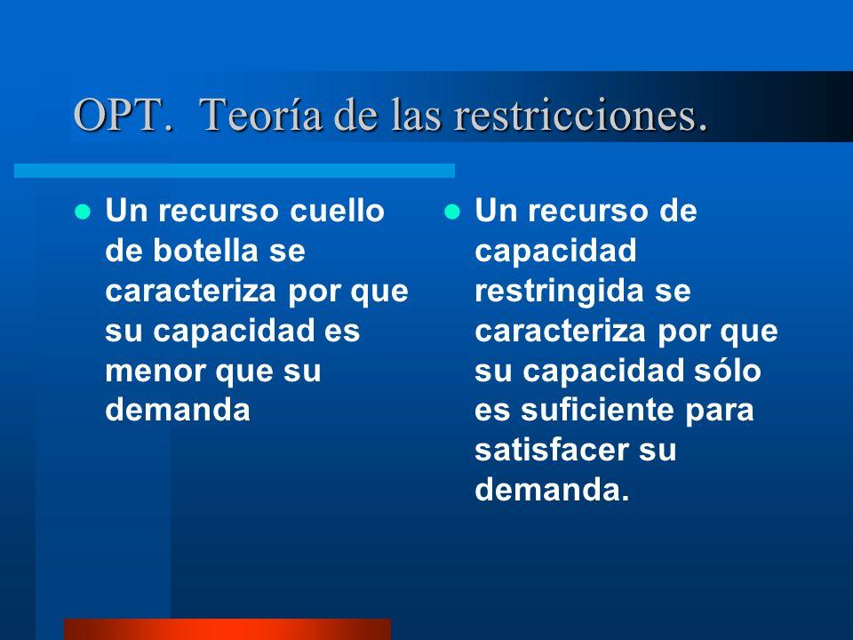 OPT. Teoría de las restricciones.