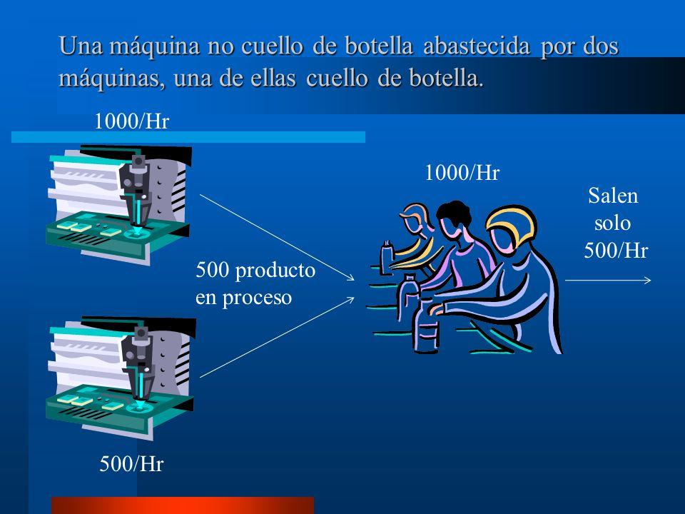 Una máquina no cuello de botella abastecida por dos máquinas, una de ellas cuello de botella.